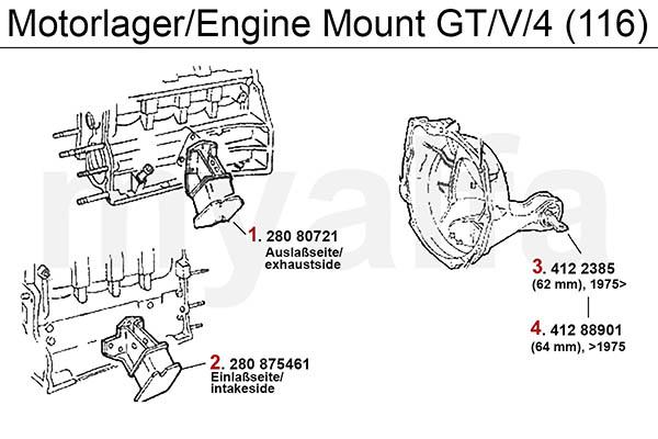 Motorlager GTV/4