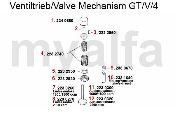 Ventiltrieb GTV/4