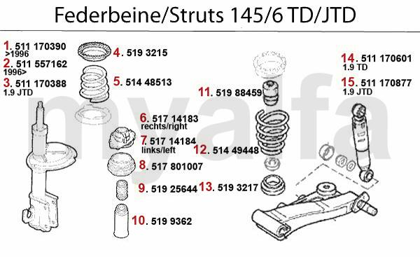 Federbein 1.9 TD/JTD